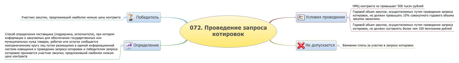 запрос котировок схема проведения