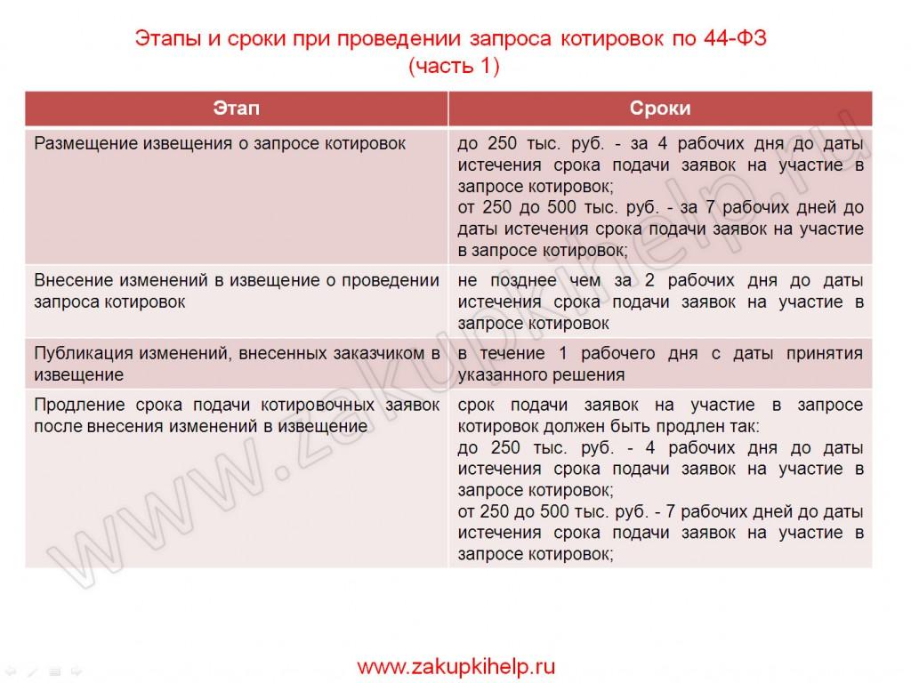 этапы и сроки при проведении запроса котировок