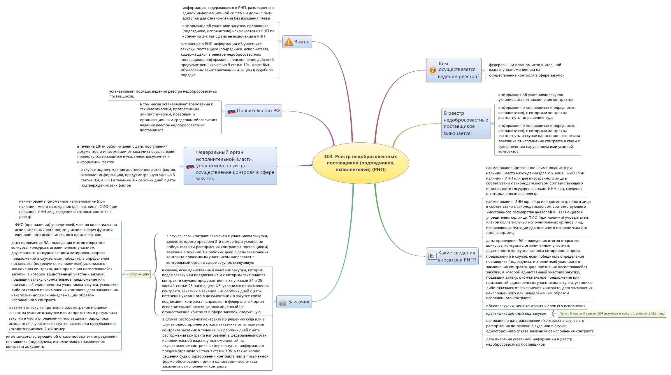 Возражения на жалобу фас: тонкости составление, формат и образец.