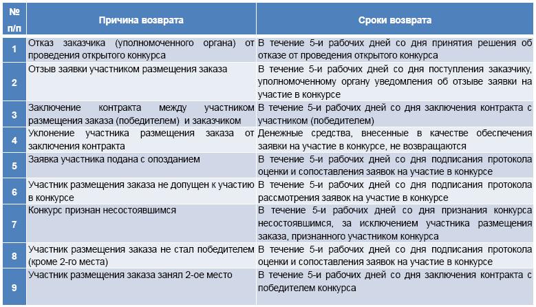 Порядок и сроки возврата обеспечения заявки участникам открытого конкурса
