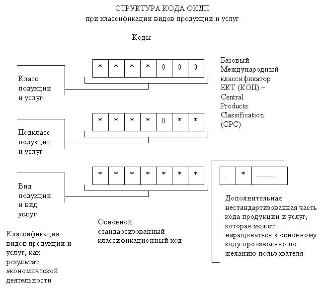 Классификатор окдп в еxцел