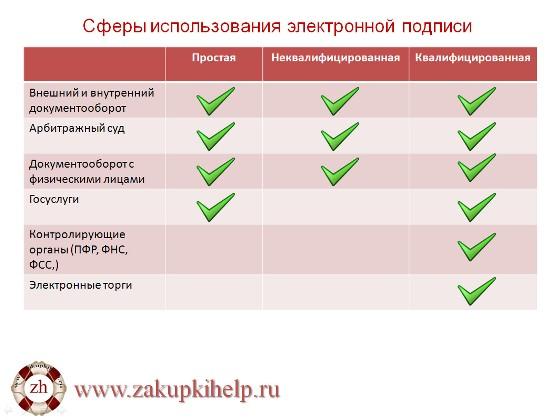 Сферы использования электронной подписи