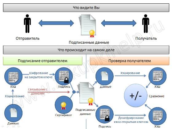 Cхема подписания документа ЭП