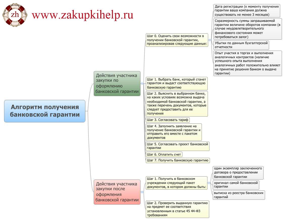 Алгоритм получения банковской гарантии