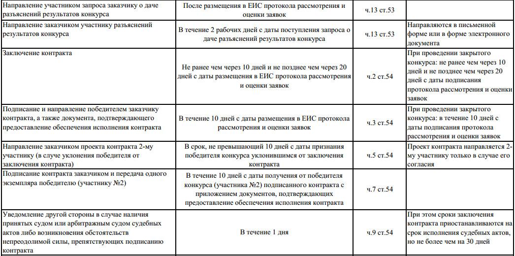 сроки проведения открытого конкурса по 44-ФЗ