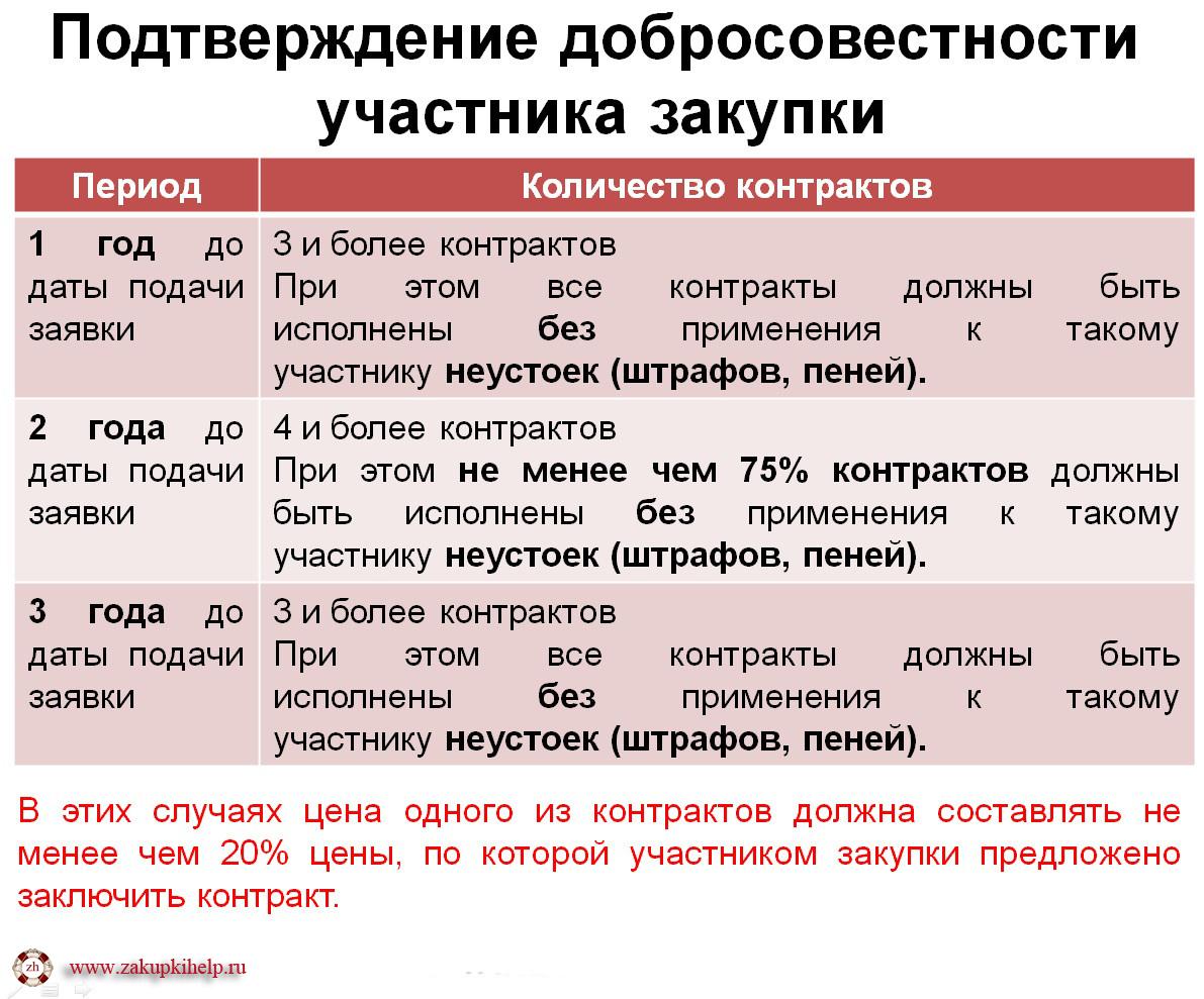 документы подтверждающие добросовестность участника открытого конкурса
