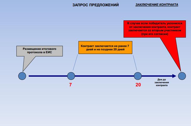 заключение контракта схема