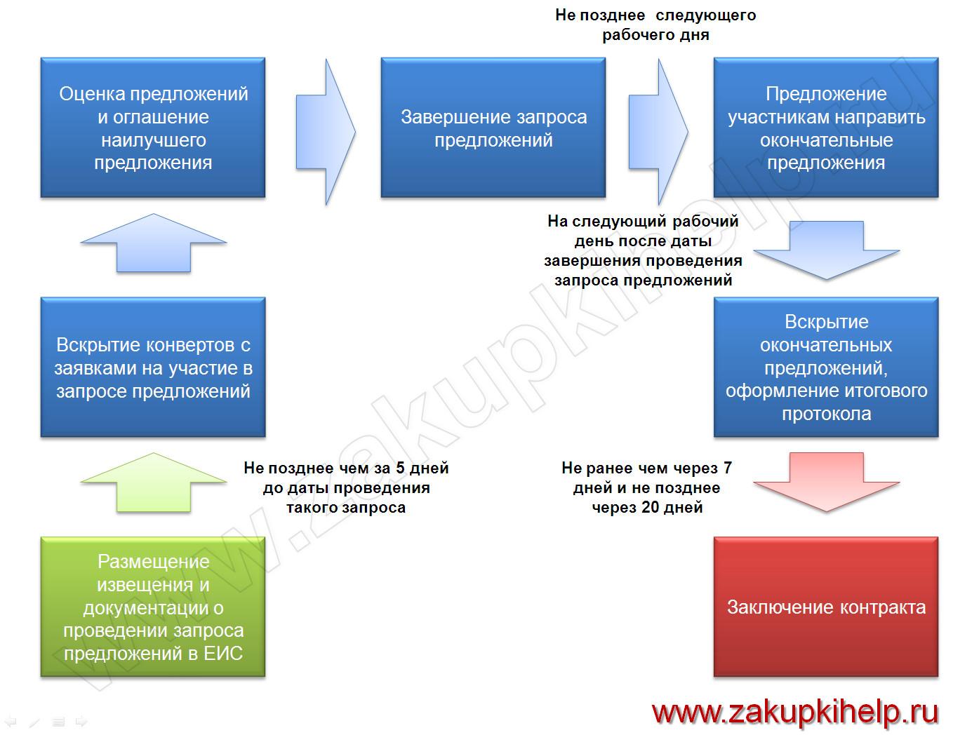 схема проведения запроса предложений