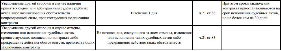 запрос предложений сроки