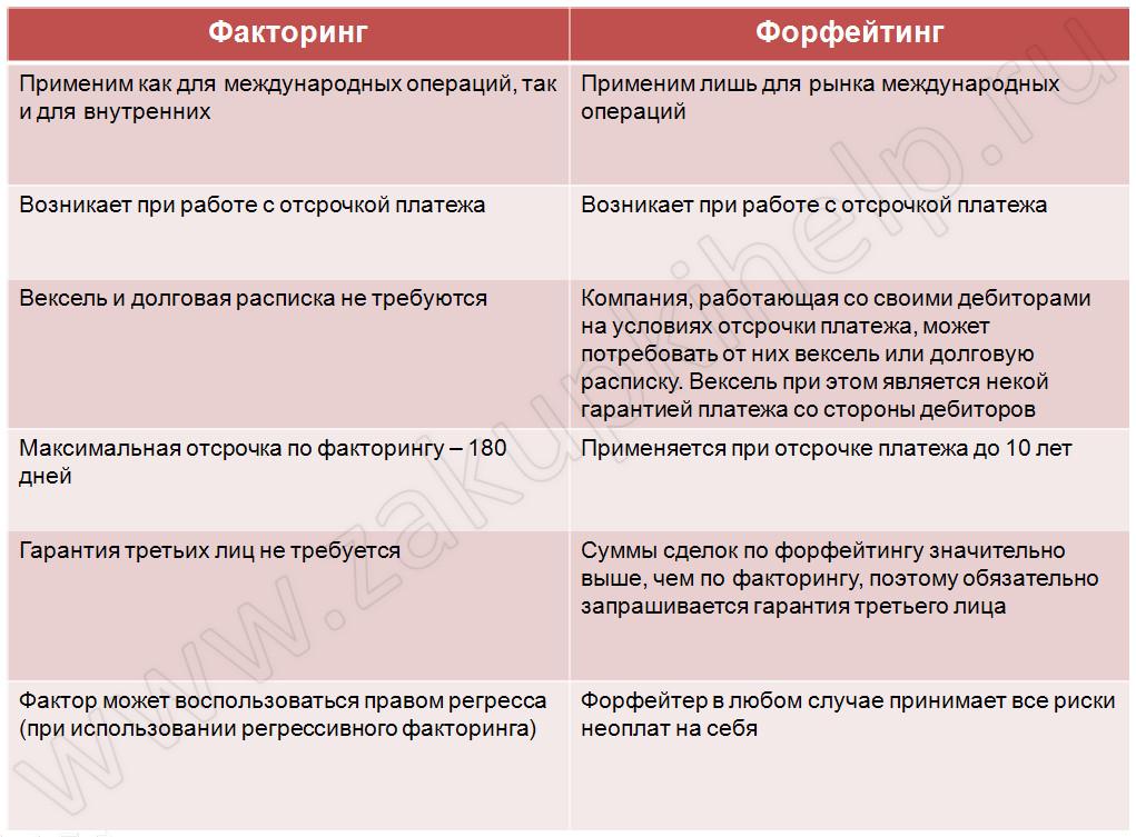 факторинг и форфейтинг отличия