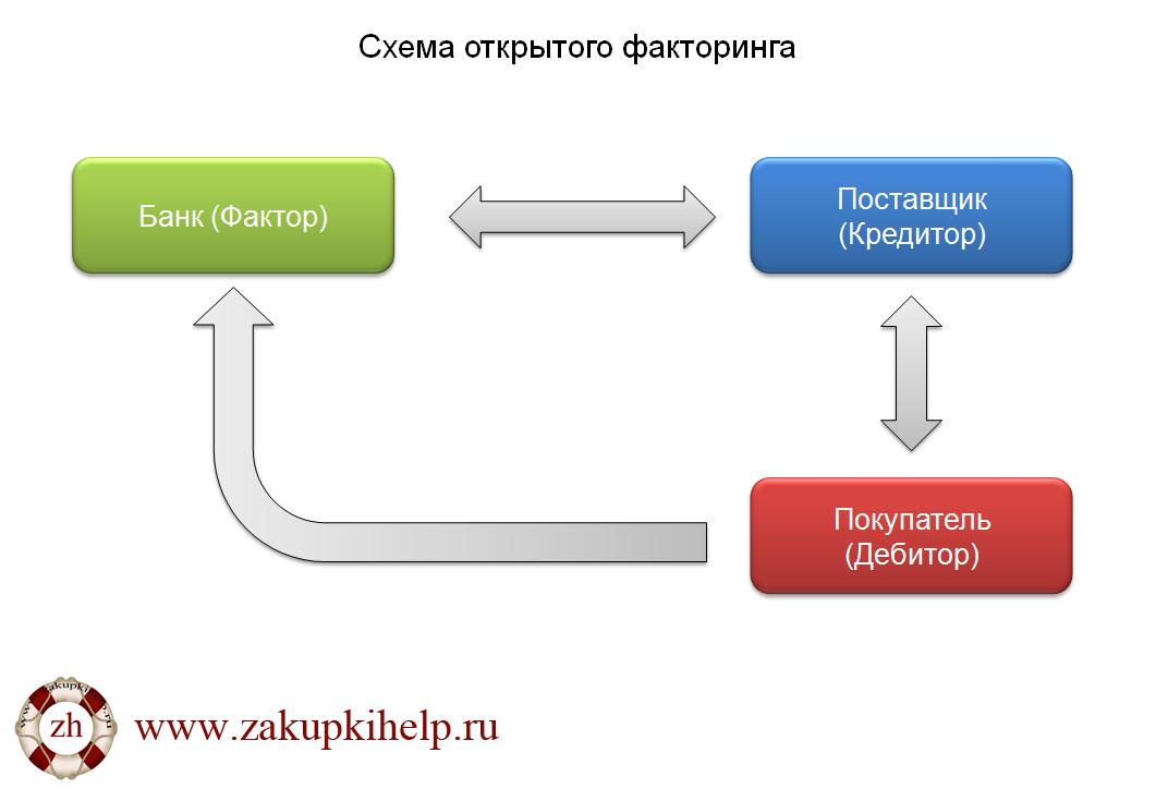открытый факторинг