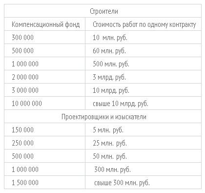 размеры компенсационного фонда