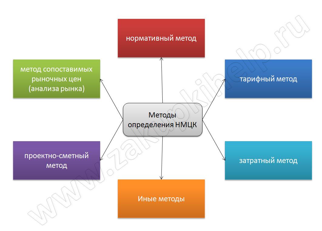 методы определения НМЦК по 44-ФЗ