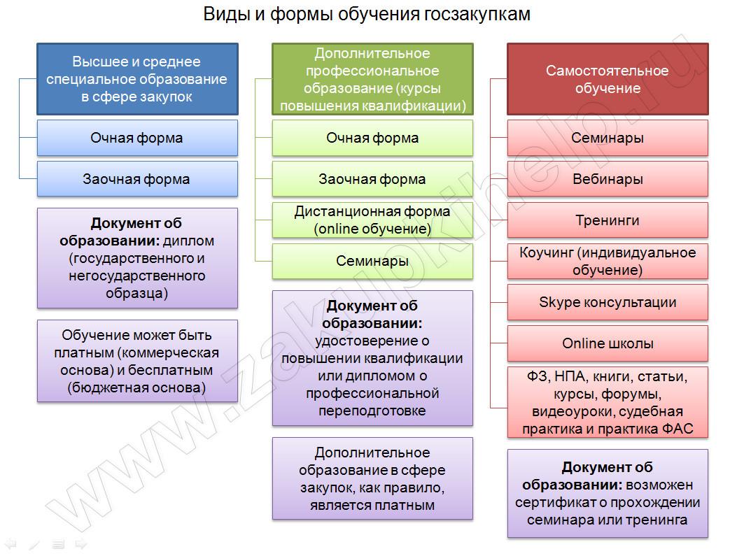 vidy-i-formy-obucheniya-goszakupkam